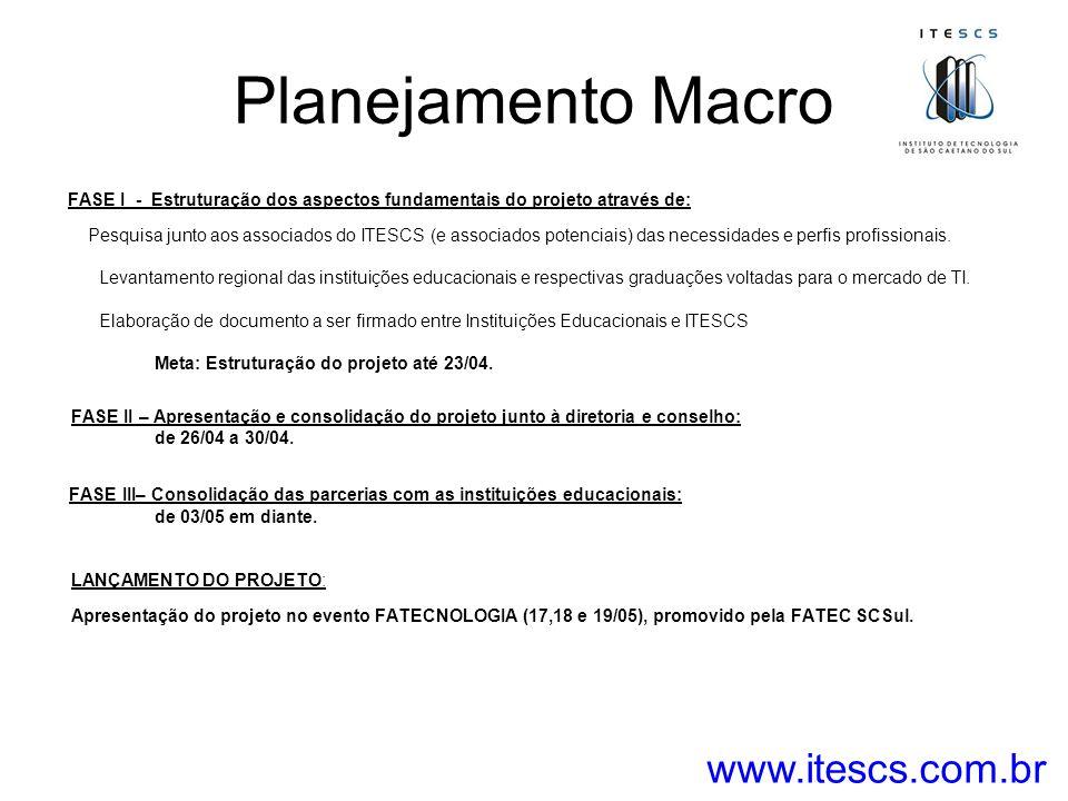 Planejamento Macro FASE I - Estruturação dos aspectos fundamentais do projeto através de: Pesquisa junto aos associados do ITESCS (e associados potenc