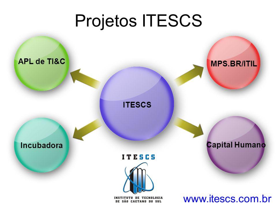 Projetos ITESCS ITESCS APL de TI&C Incubadora MPS.BR/ITIL Capital Humano