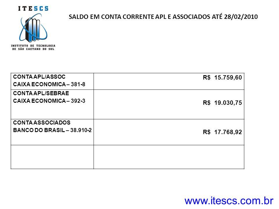 SALDO EM CONTA CORRENTE APL E ASSOCIADOS ATÉ 28/02/2010 CONTA APL/ASSOC CAIXA ECONOMICA – 381-8 R$ 15.759,60 CONTA APL/SEBRAE CAIXA ECONOMICA – 392-3