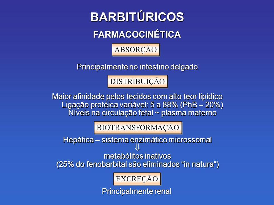 BARBITÚRICOS Principalmente no intestino delgado FARMACOCINÉTICA ABSORÇÃOABSORÇÃO Maior afinidade pelos tecidos com alto teor lipídico Ligação protéica variável: 5 a 88% (PhB – 20%) Níveis na circulação fetal ~ plasma materno DISTRIBUIÇÃODISTRIBUIÇÃO Hepática – sistema enzimático microssomal metabólitos inativos (25% do fenobarbital são eliminados in natura) BIOTRANSFORMAÇÃOBIOTRANSFORMAÇÃO Principalmente renal EXCREÇÃOEXCREÇÃO