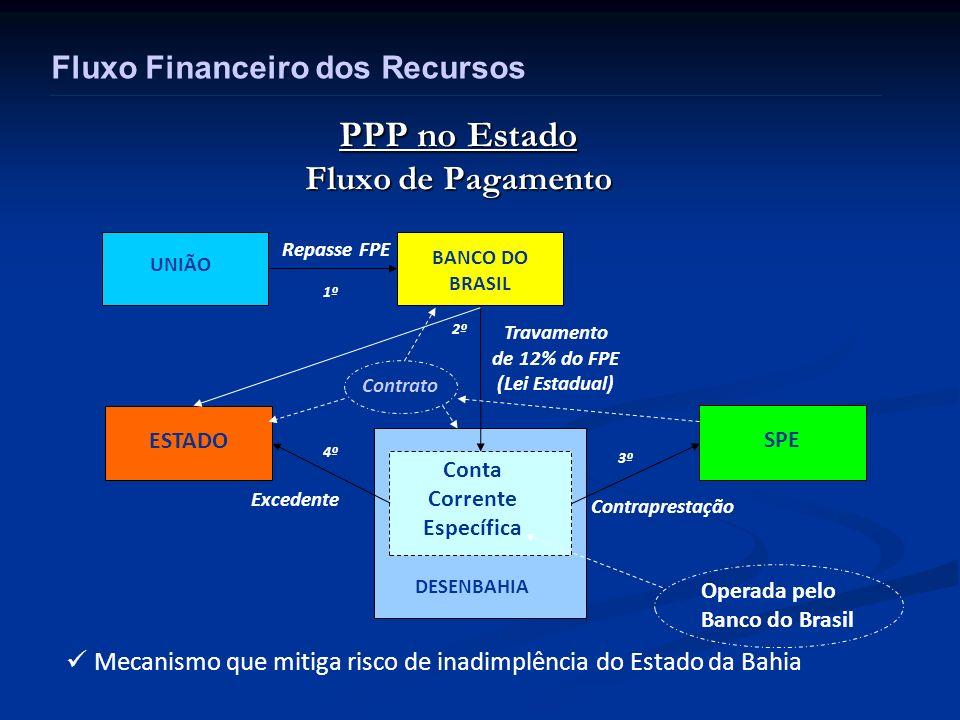 PPP no Estado Fluxo de Pagamento UNIÃO BANCO DO BRASIL Repasse FPE SPE ESTADO Contraprestação Excedente Conta Corrente Específica DESENBAHIA Travament
