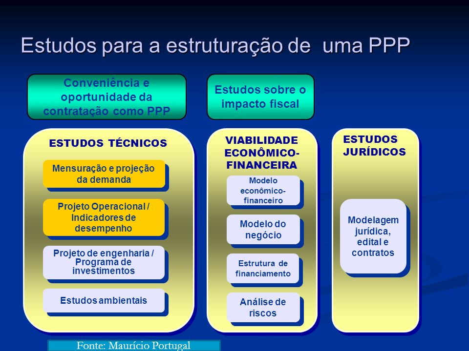 ESTUDOS JURÍDICOS ESTUDOS TÉCNICOS VIABILIDADE ECONÔMICO- FINANCEIRA Projeto de engenharia / Programa de investimentos Mensuração e projeção da demand
