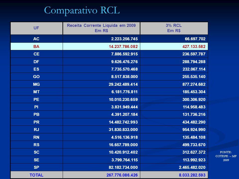 UF Receita Corrente Líquida em 2009 Em R$ 3% RCL Em R$ AC2.223.256.74566.697.702 BA14.237.786.082427.133.582 CE7.886.592.915236.597.787 DF9.626.476.27