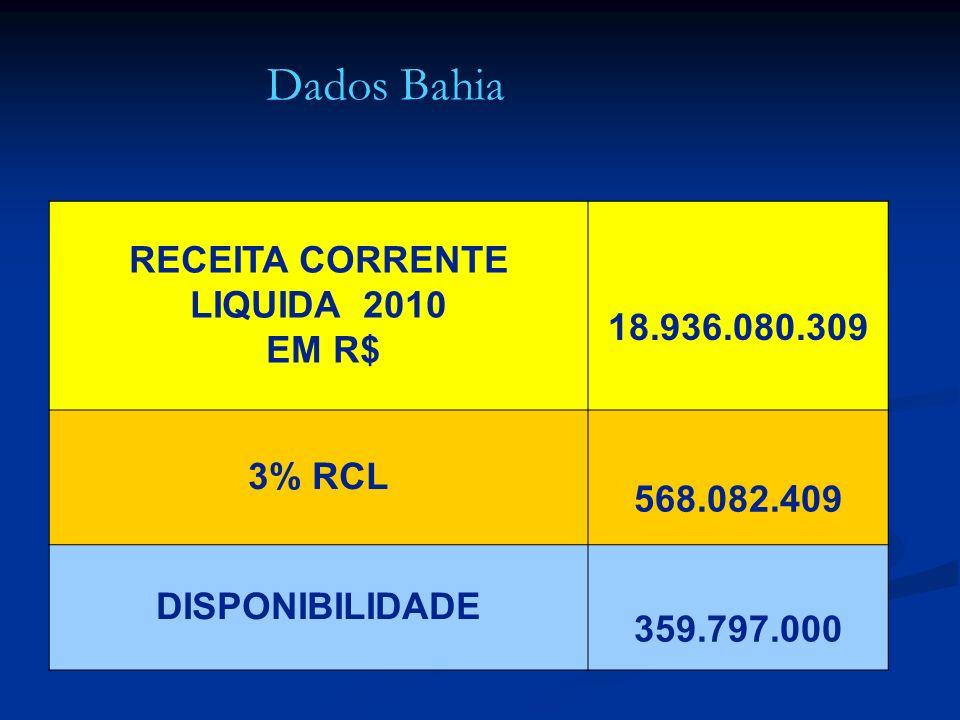 RECEITA CORRENTE LIQUIDA 2010 EM R$ 18.936.080.309 3% RCL 568.082.409 DISPONIBILIDADE 359.797.000 Dados Bahia