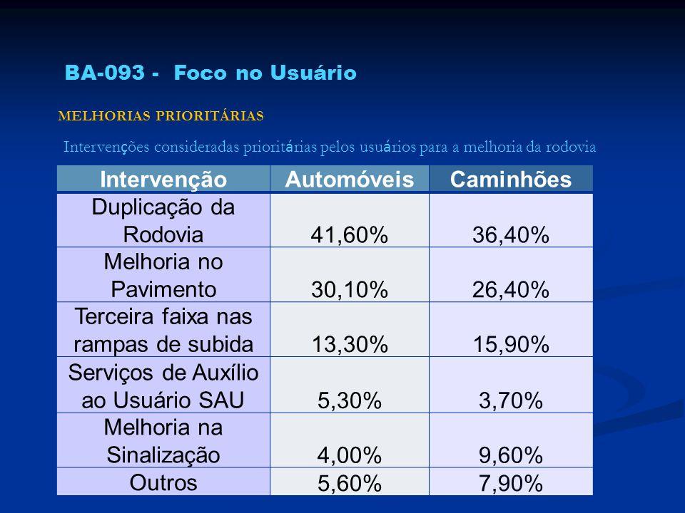 Interven ç ões consideradas priorit á rias pelos usu á rios para a melhoria da rodovia MELHORIAS PRIORITÁRIAS BA-093 - Foco no Usuário IntervençãoAuto