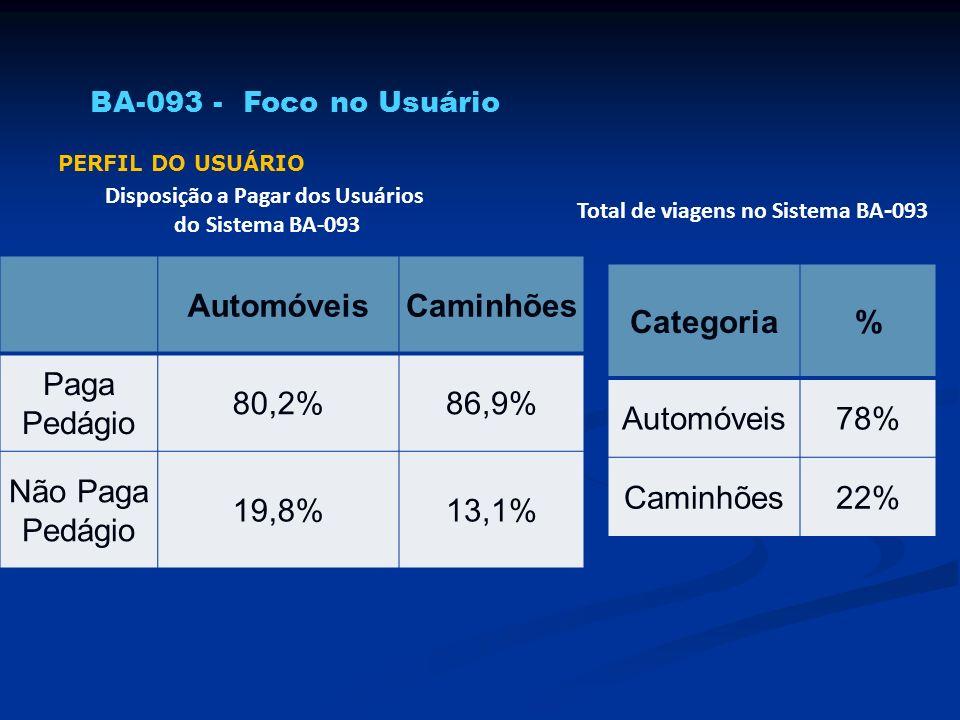 AutomóveisCaminhões Paga Pedágio 80,2%86,9% Não Paga Pedágio 19,8%13,1% Disposição a Pagar dos Usuários do Sistema BA-093 PERFIL DO USUÁRIO Categoria%