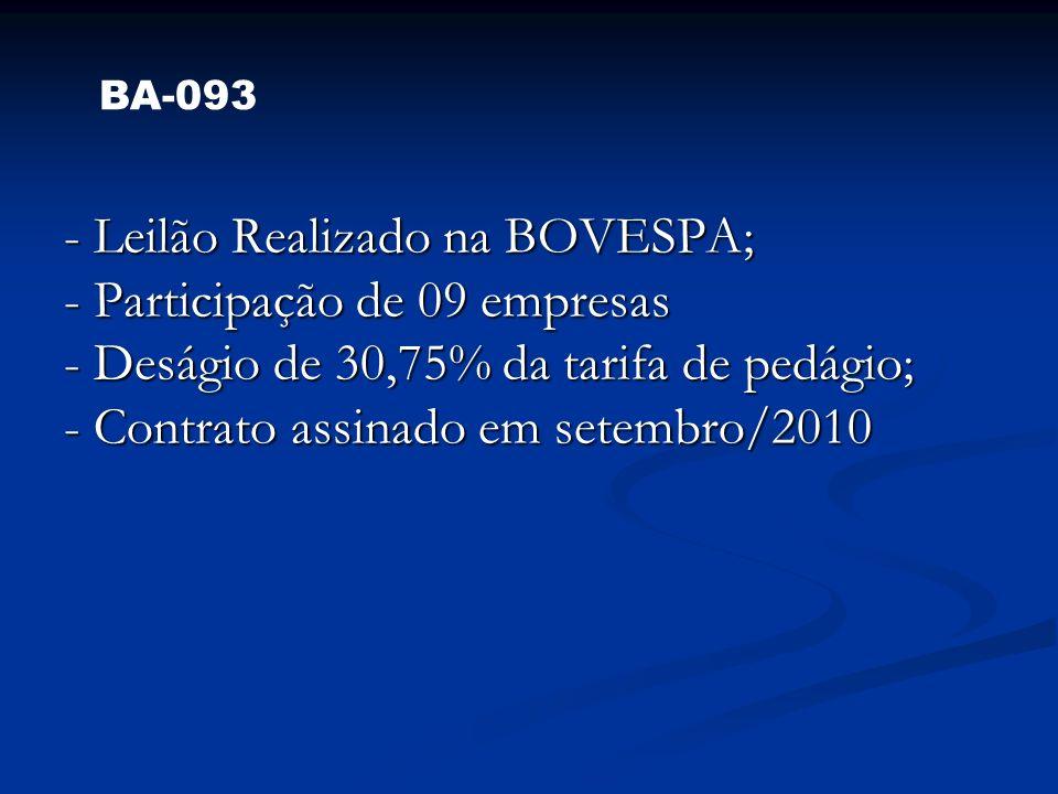 - Leilão Realizado na BOVESPA; - Participação de 09 empresas - Deságio de 30,75% da tarifa de pedágio; - Contrato assinado em setembro/2010 BA-093