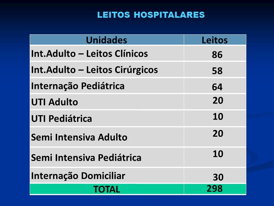 LEITOS HOSPITALARES UnidadesLeitos Int.Adulto – Leitos Clínicos 86 Int.Adulto – Leitos Cirúrgicos 58 Internação Pediátrica 64 UTI Adulto 20 UTI Pediát
