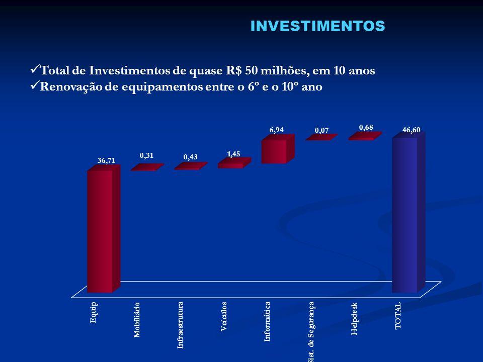 INVESTIMENTOS Total de Investimentos de quase R$ 50 milhões, em 10 anos Renovação de equipamentos entre o 6º e o 10º ano