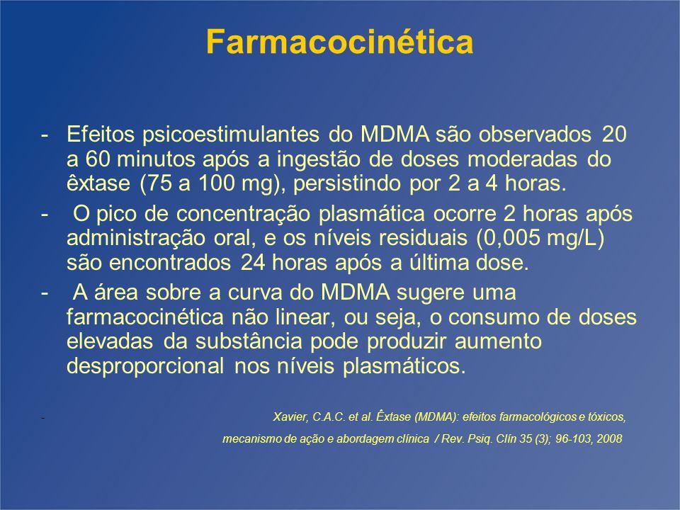 Farmacocinética -Efeitos psicoestimulantes do MDMA são observados 20 a 60 minutos após a ingestão de doses moderadas do êxtase (75 a 100 mg), persisti