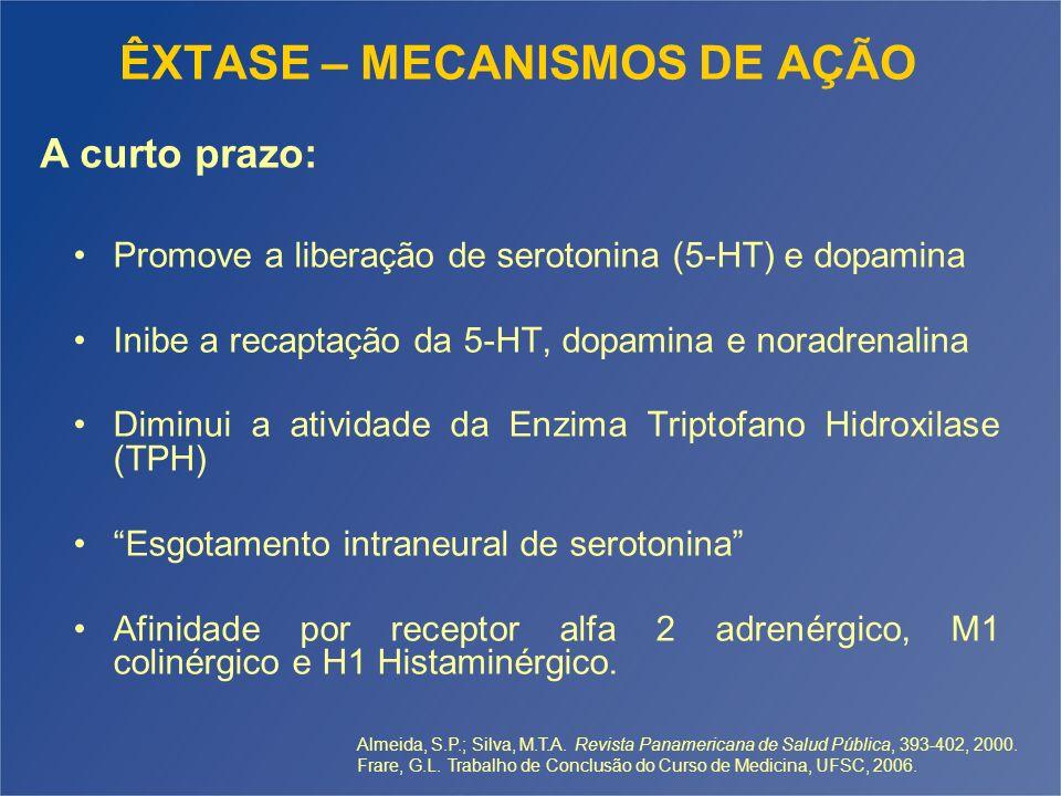 ÊXTASE – MECANISMOS DE AÇÃO Promove a liberação de serotonina (5-HT) e dopamina Inibe a recaptação da 5-HT, dopamina e noradrenalina Diminui a ativida