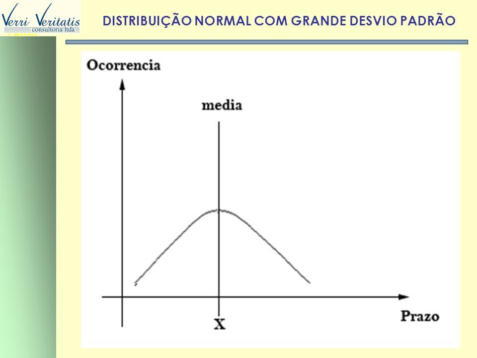 VERRI DISTRIBUIÇÃO NORMAL COM GRANDE DESVIO PADRÃO