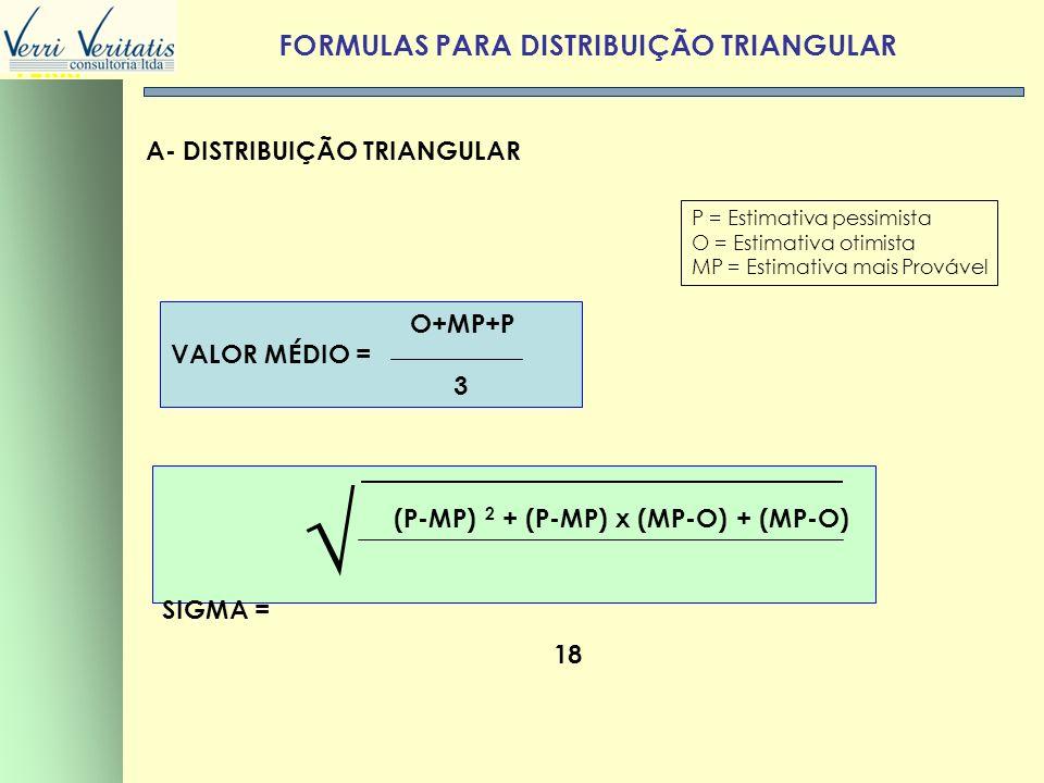 VERRI FORMULAS PARA DISTRIBUIÇÃO TRIANGULAR A- DISTRIBUIÇÃO TRIANGULAR P = Estimativa pessimista O = Estimativa otimista MP = Estimativa mais Provável