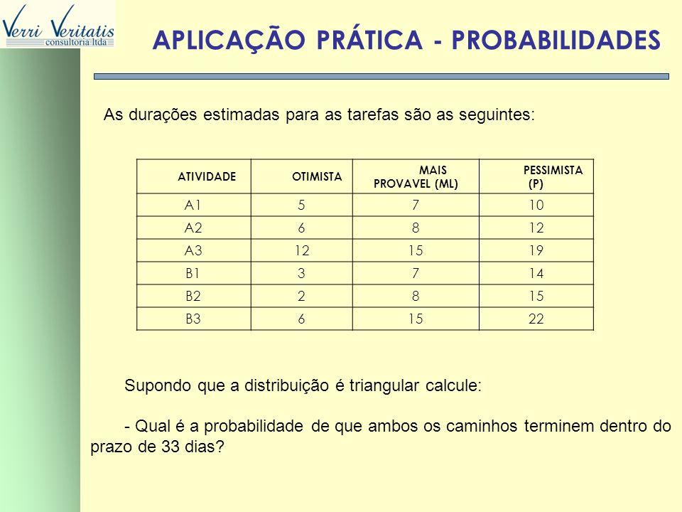 VERRI APLICAÇÃO PRÁTICA - PROBABILIDADES As durações estimadas para as tarefas são as seguintes: ATIVIDADEOTIMISTA MAIS PROVAVEL (ML) PESSIMISTA (P) A
