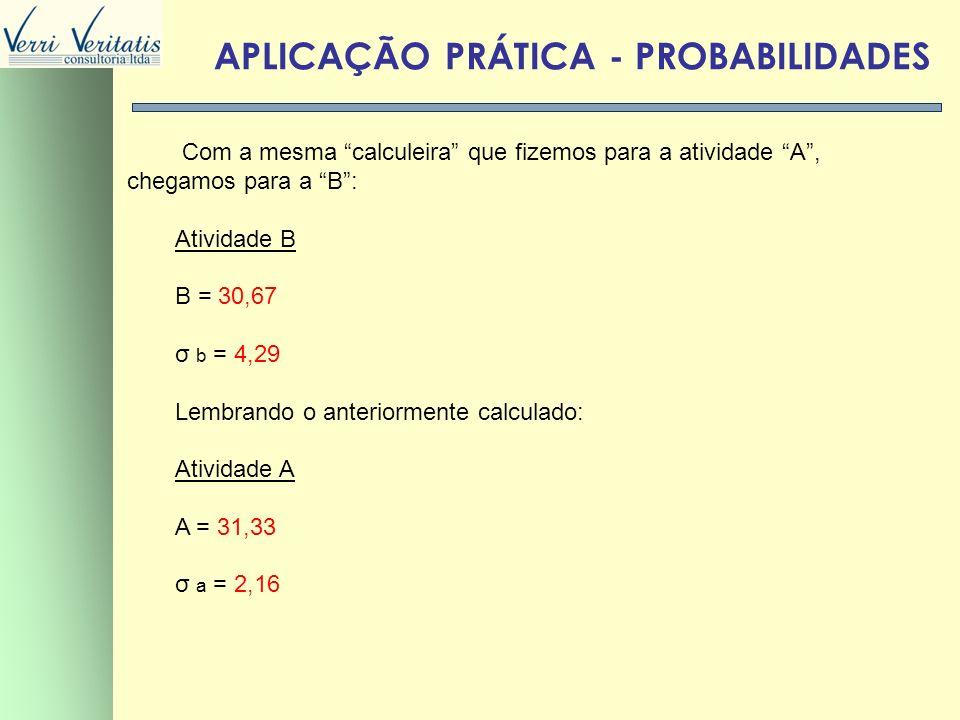 VERRI APLICAÇÃO PRÁTICA - PROBABILIDADES Com a mesma calculeira que fizemos para a atividade A, chegamos para a B: Atividade B B = 30,67 σ b = 4,29 Le