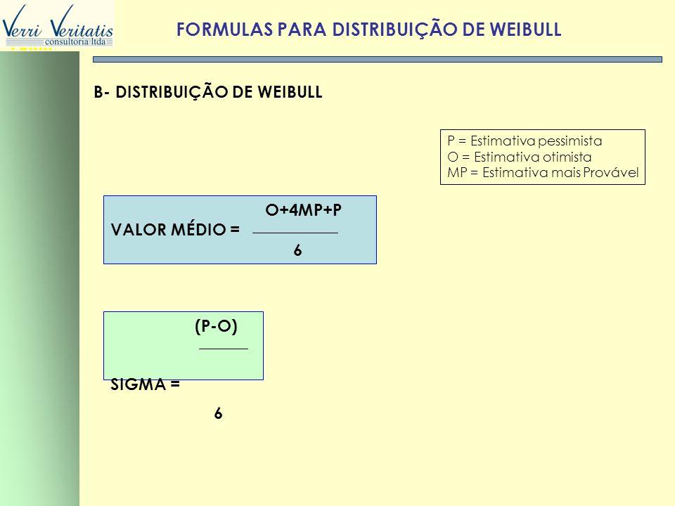 VERRI FORMULAS PARA DISTRIBUIÇÃO DE WEIBULL P = Estimativa pessimista O = Estimativa otimista MP = Estimativa mais Provável B- DISTRIBUIÇÃO DE WEIBULL