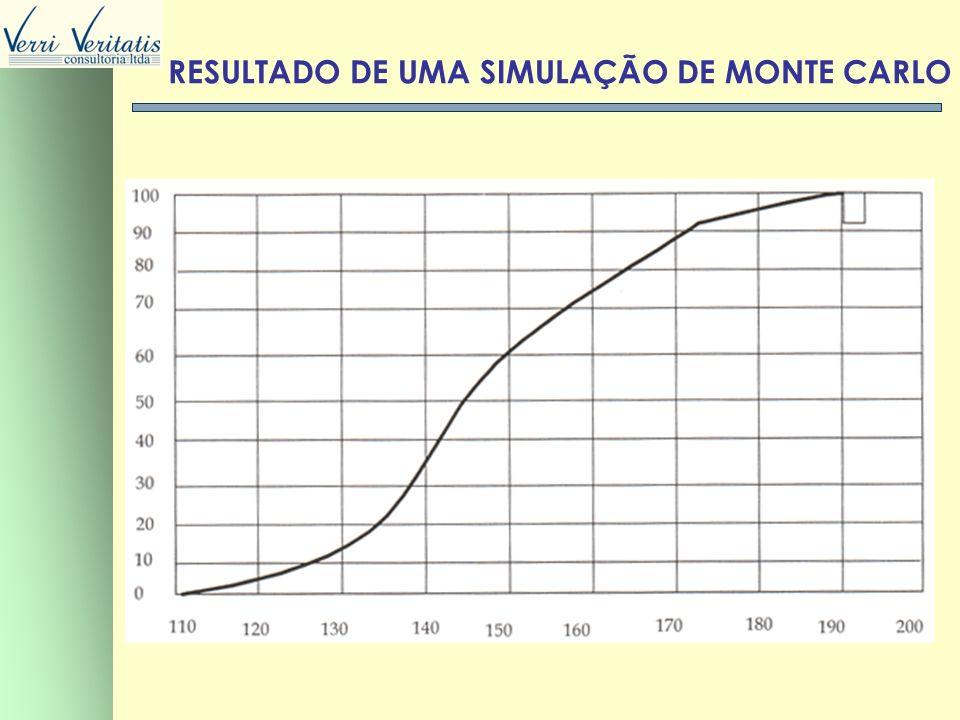 VERRI RESULTADO DE UMA SIMULAÇÃO DE MONTE CARLO