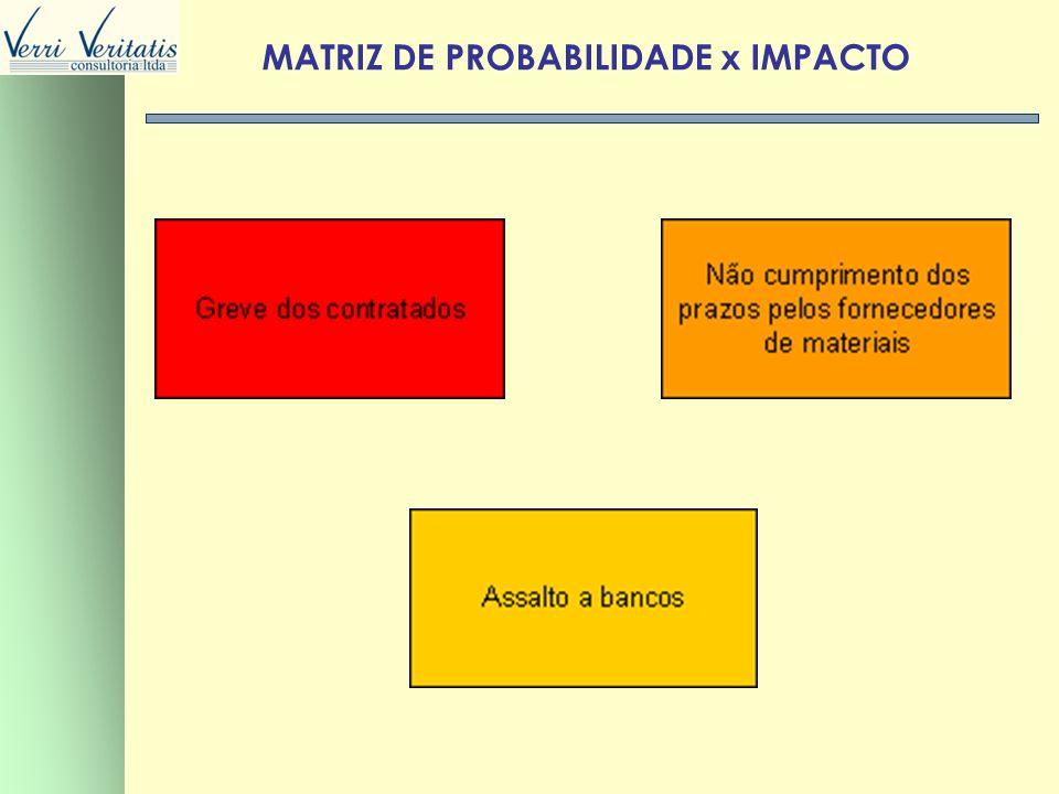 VERRI FORMULAS PARA DISTRIBUIÇÃO TRIANGULAR A- DISTRIBUIÇÃO TRIANGULAR P = Estimativa pessimista O = Estimativa otimista MP = Estimativa mais Provável O+MP+P VALOR MÉDIO = 3 (P-MP) 2 + (P-MP) x (MP-O) + (MP-O) SIGMA = 18