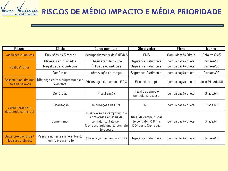 VERRI RISCOS DE MÉDIO IMPACTO E MÉDIA PRIORIDADE