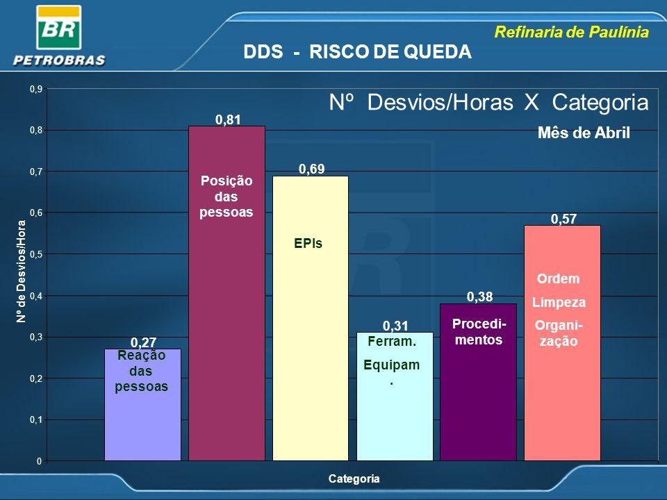 Refinaria de Paulínia Nº Desvios/Horas X Categoria 0,27 0,81 0,69 0,31 0,38 0,57 0 0,1 0,2 0,3 0,4 0,5 0,6 0,7 0,8 0,9 Categoria Nº de Desvios/Hora Mê