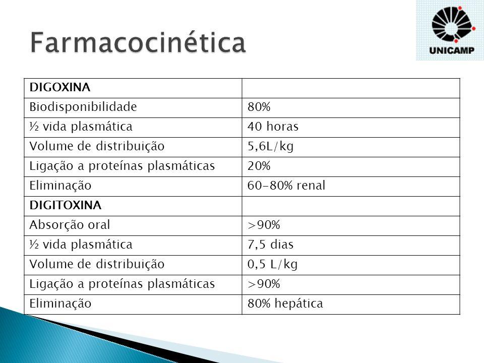 Digoxina Comprimidos: 0,25mg Solução oral: 500 g/mL Elixir pediátrico: 50 g/mL Dose terapêutica Digitalização: RN 25-35 g/kg, lactente 40-50 g/kg, pré-escolar 30-40 g/kg, escolar 20-40 g/kg, adolescentes e adultos 10-15 g/kg ou 0,25mg 12/12h Manutenção:<10 anos 10 g/kg/dia em 2 doses, adolescentes e adultos 0,125-0,25mg/dia Risco de Intoxicações