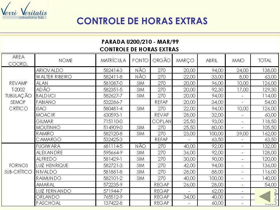 VERRI CONTROLE DE HORAS EXTRAS