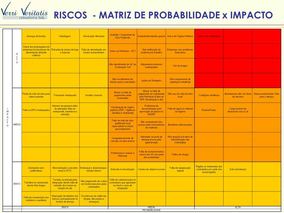 VERRI RISCOS - MATRIZ DE PROBABILIDADE x IMPACTO