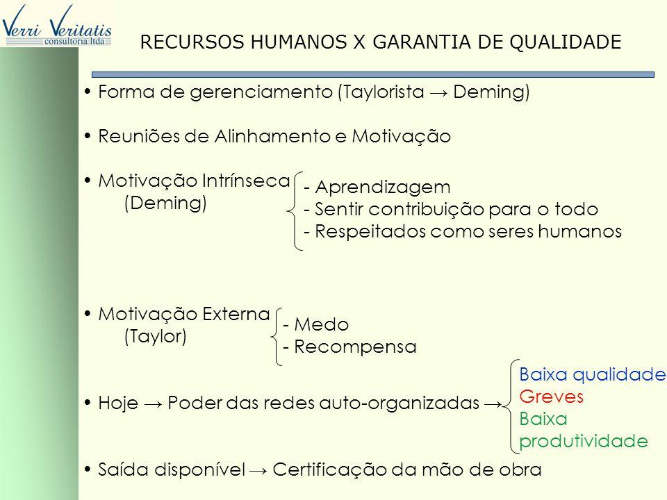 VERRI RECURSOS HUMANOS X GARANTIA DE QUALIDADE Forma de gerenciamento (Taylorista Deming) Reuniões de Alinhamento e Motivação Motivação Intrínseca (De