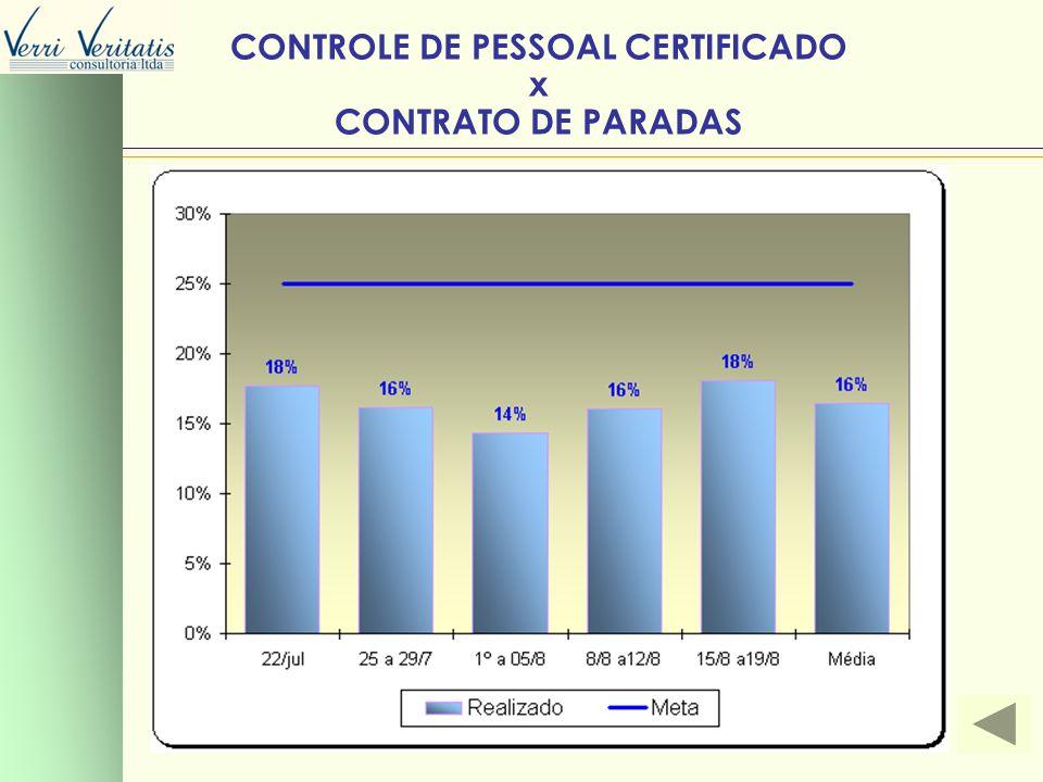 VERRI CONTROLE DE PESSOAL CERTIFICADO x CONTRATO DE PARADAS