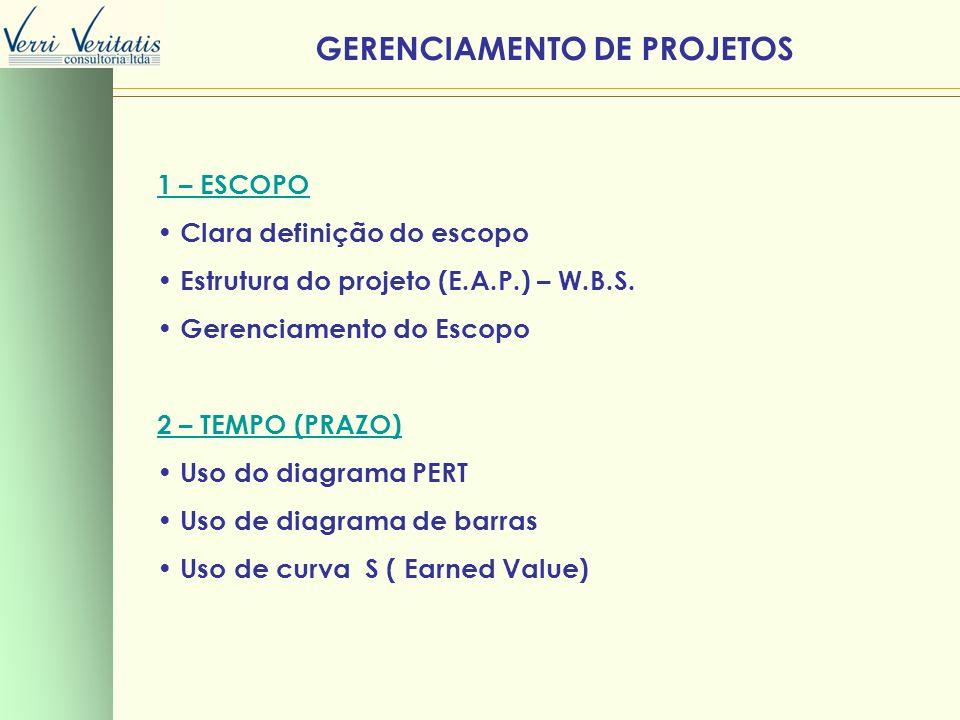 GERENCIAMENTO DE PROJETOS 1 – ESCOPO Clara definição do escopo Estrutura do projeto (E.A.P.) – W.B.S. Gerenciamento do Escopo 2 – TEMPO (PRAZO) Uso do