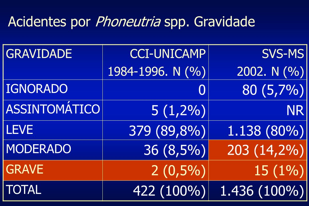 Acidentes por Phoneutria spp. Gravidade GRAVIDADECCI-UNICAMP 1984-1996. N (%) SVS-MS 2002. N (%) IGNORADO 080 (5,7%) ASSINTOMÁTICO 5 (1,2%)NR LEVE 379