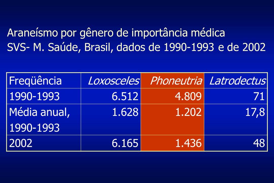 Araneísmo por gênero de importância médica SVS- M. Saúde, Brasil, dados de 1990-1993 e de 2002 FreqüênciaLoxoscelesPhoneutriaLatrodectus 1990-19936.51
