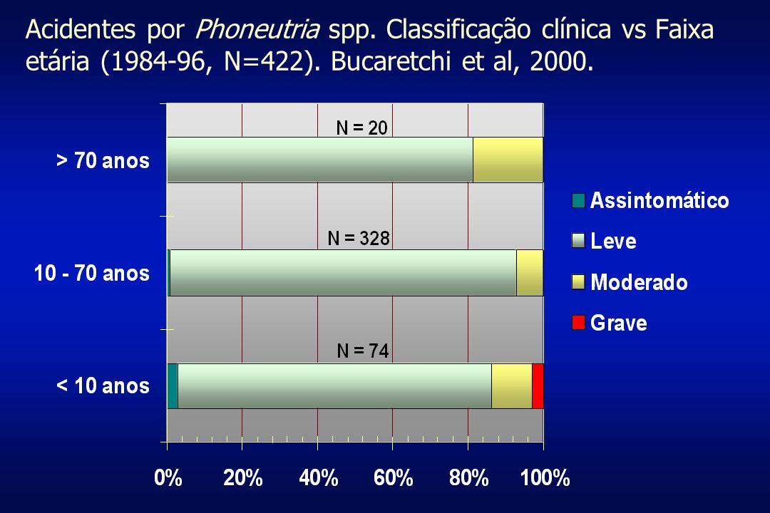 Acidentes por Phoneutria spp. Classificação clínica vs Faixa etária (1984-96, N=422). Bucaretchi et al, 2000.
