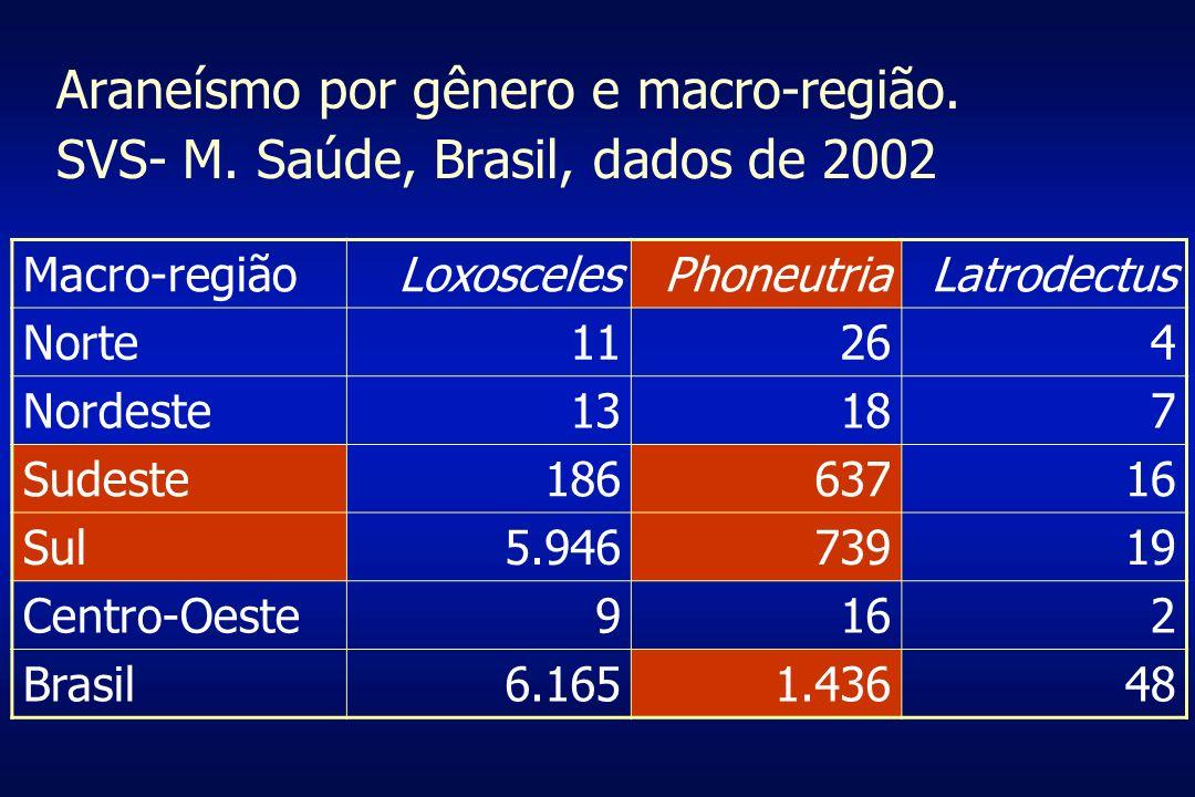 Araneísmo por gênero e macro-região. SVS- M. Saúde, Brasil, dados de 2002 Macro-regiãoLoxoscelesPhoneutriaLatrodectus Norte11264 Nordeste13187 Sudeste