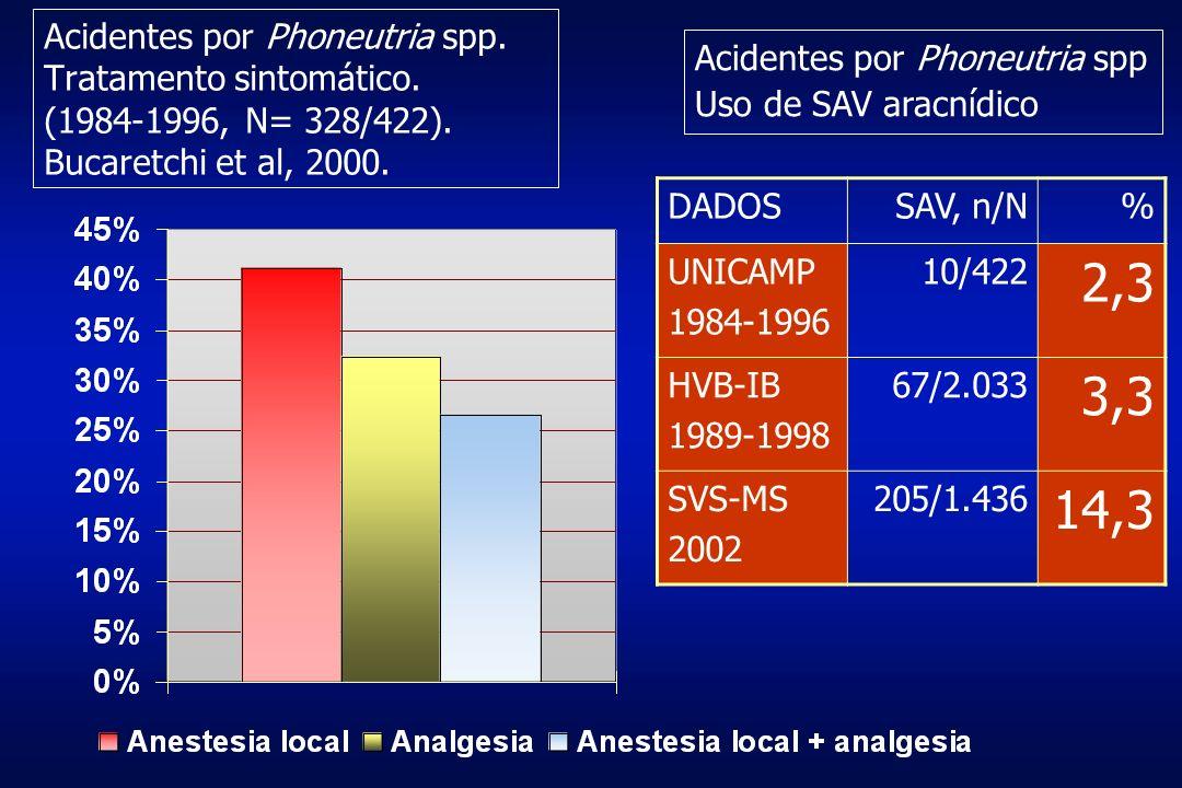 Acidentes por Phoneutria spp. Tratamento sintomático. (1984-1996, N= 328/422). Bucaretchi et al, 2000. DADOSSAV, n/N% UNICAMP 1984-1996 10/422 2,3 HVB