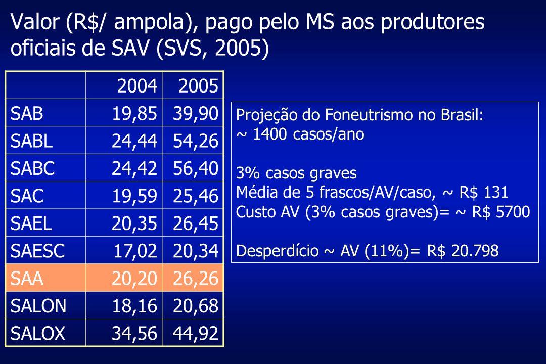 Valor (R$/ ampola), pago pelo MS aos produtores oficiais de SAV (SVS, 2005) 20042005 SAB19,8539,90 SABL24,4454,26 SABC24,4256,40 SAC19,5925,46 SAEL20,