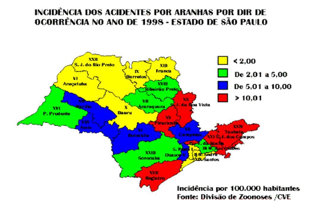 Acidentes por Phoneutria spp.Classificação clínica vs Faixa etária (1984-96, N=422).