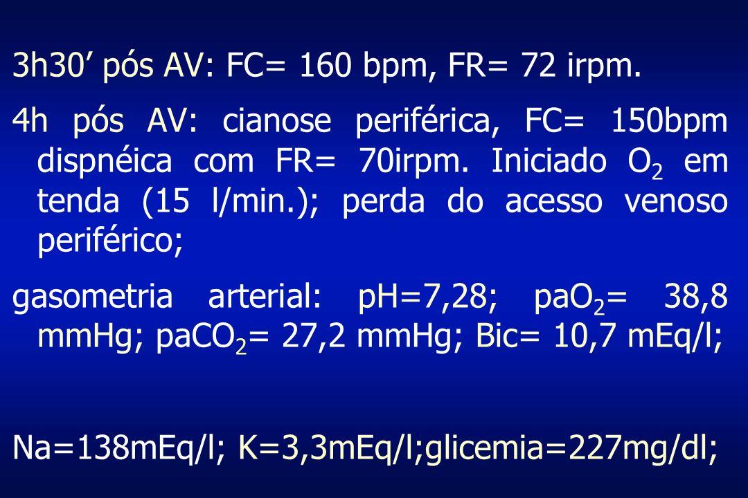 3h30 pós AV: FC= 160 bpm, FR= 72 irpm. 4h pós AV: cianose periférica, FC= 150bpm dispnéica com FR= 70irpm. Iniciado O 2 em tenda (15 l/min.); perda do