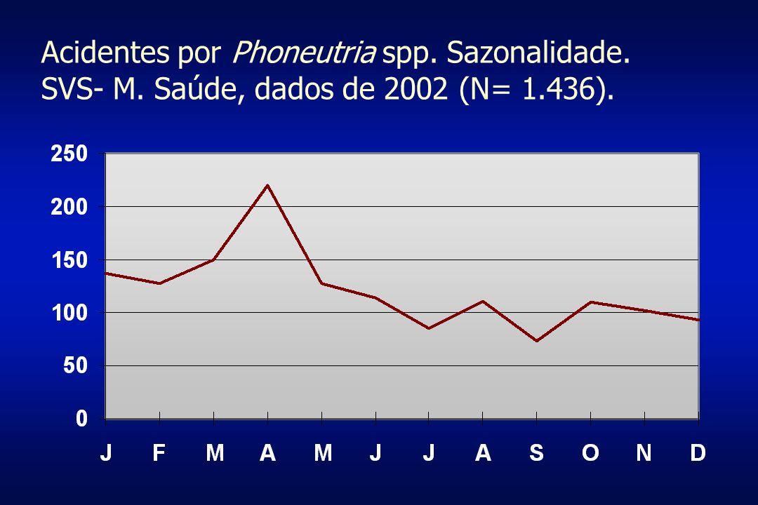 Acidentes por Phoneutria spp Relatos de óbitos Vellard, J.