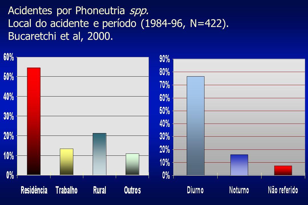 Acidentes por Phoneutria spp. Local do acidente e período (1984-96, N=422). Bucaretchi et al, 2000.