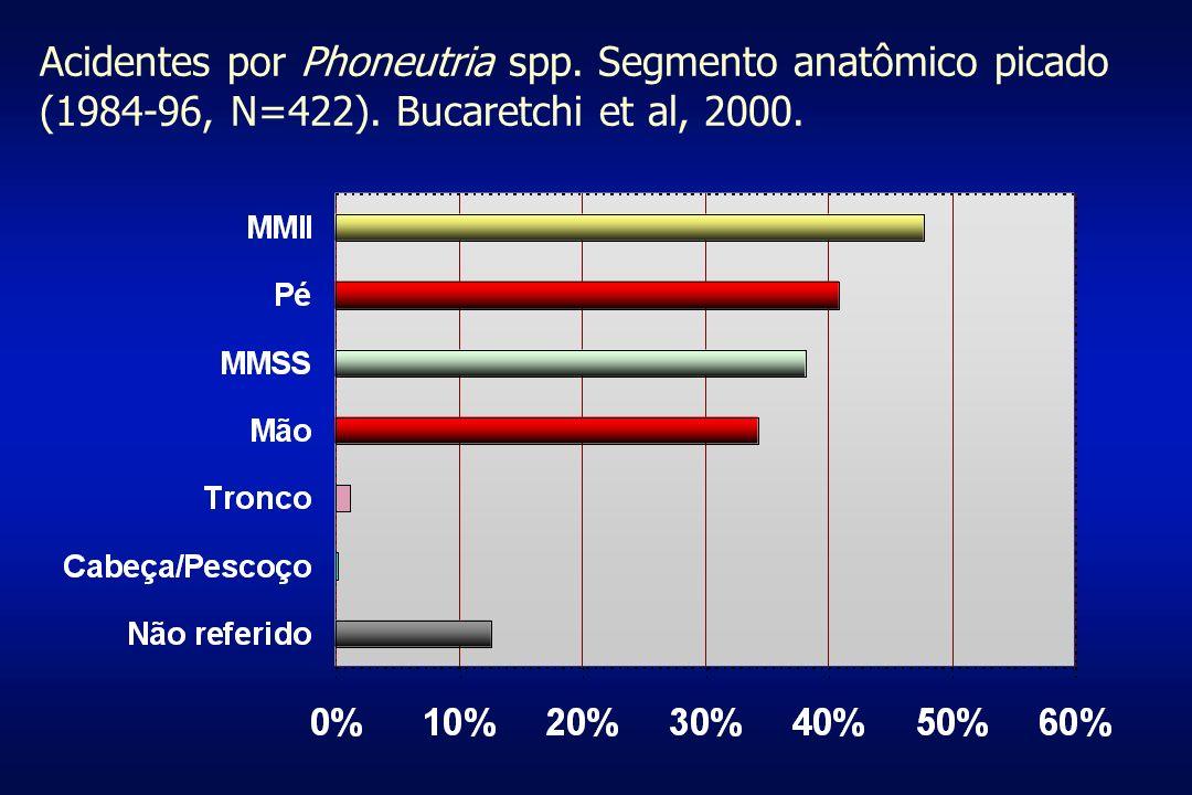 Acidentes por Phoneutria spp. Segmento anatômico picado (1984-96, N=422). Bucaretchi et al, 2000.