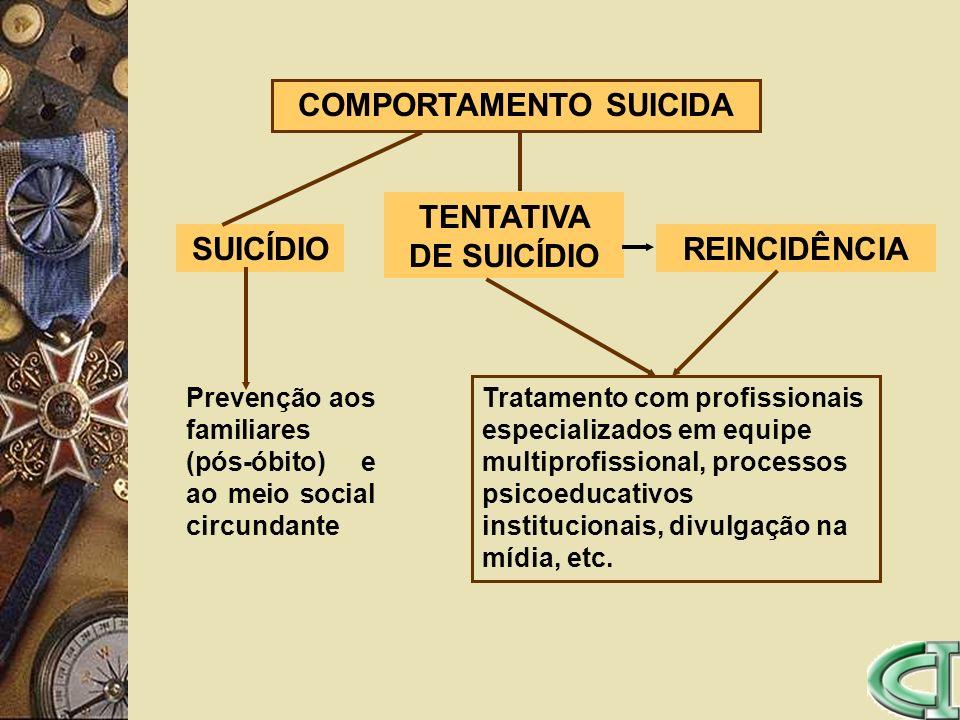 COMPORTAMENTO SUICIDA SUICÍDIO TENTATIVA DE SUICÍDIO REINCIDÊNCIA Prevenção aos familiares (pós-óbito) e ao meio social circundante Tratamento com pro