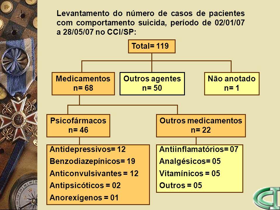 Levantamento do número de casos de pacientes com comportamento suicida, período de 02/01/07 a 28/05/07 no CCI/SP: Total= 119 Medicamentos n= 68 Outros