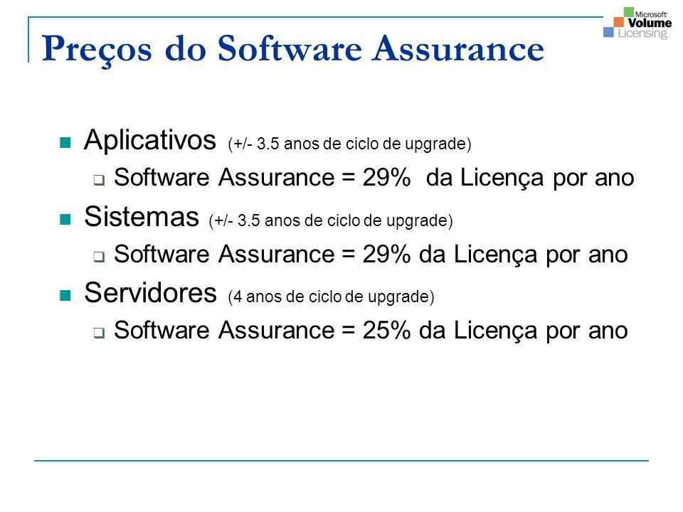 Preços do Software Assurance Aplicativos (+/- 3.5 anos de ciclo de upgrade) Software Assurance = 29% da Licença por ano Sistemas (+/- 3.5 anos de ciclo de upgrade) Software Assurance = 29% da Licença por ano Servidores (4 anos de ciclo de upgrade) Software Assurance = 25% da Licença por ano