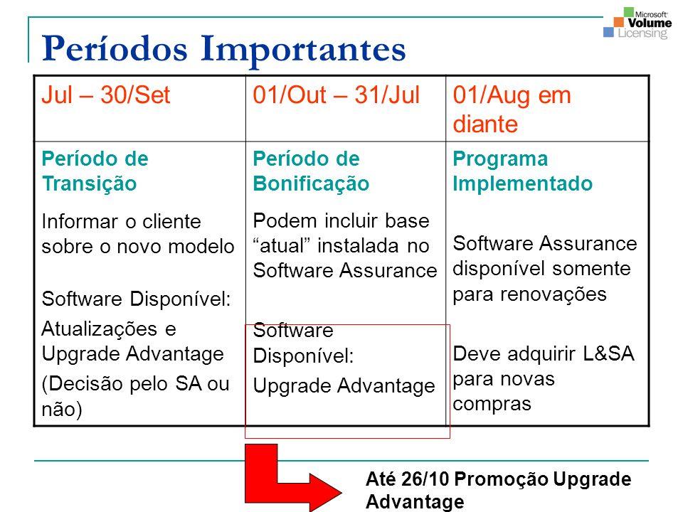 Períodos Importantes Jul – 30/Set01/Out – 31/Jul01/Aug em diante Período de Transição Informar o cliente sobre o novo modelo Software Disponível: Atua