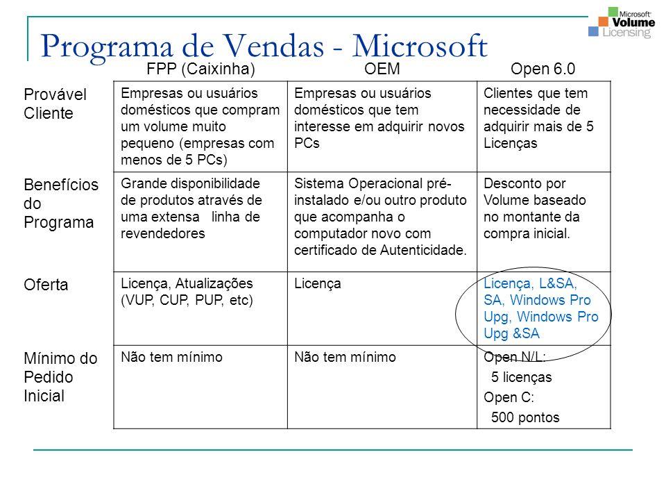 Programa de Vendas - Microsoft FPP (Caixinha)OEMOpen 6.0 Provável Cliente Empresas ou usuários domésticos que compram um volume muito pequeno (empresas com menos de 5 PCs) Empresas ou usuários domésticos que tem interesse em adquirir novos PCs Clientes que tem necessidade de adquirir mais de 5 Licenças Benefícios do Programa Grande disponibilidade de produtos através de uma extensa linha de revendedores Sistema Operacional pré- instalado e/ou outro produto que acompanha o computador novo com certificado de Autenticidade.