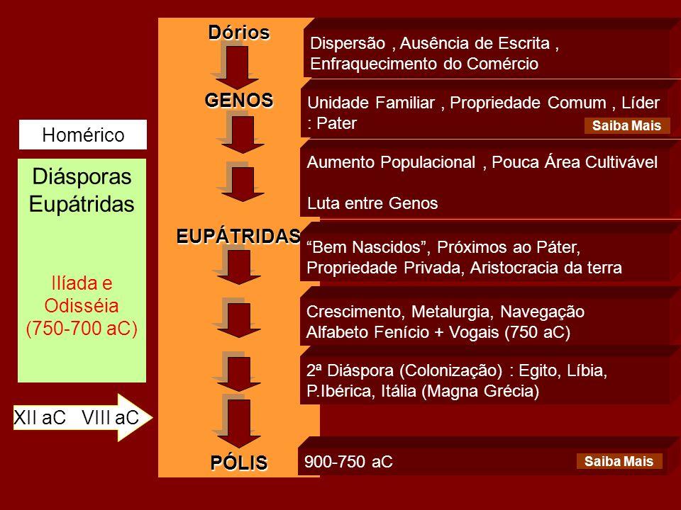 Diásporas Eupátridas Ilíada e Odisséia (750-700 aC) XII aC VIII aC Homérico DóriosGENOSEUPÁTRIDASPÓLIS Dispersão, Ausência de Escrita, Enfraquecimento