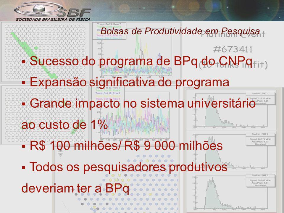 Bolsas de Produtividade em Pesquisa Sucesso do programa de BPq do CNPq Expansão significativa do programa Grande impacto no sistema universitário ao custo de 1% R$ 100 milhões/ R$ 9 000 milhões Todos os pesquisadores produtivos deveriam ter a BPq