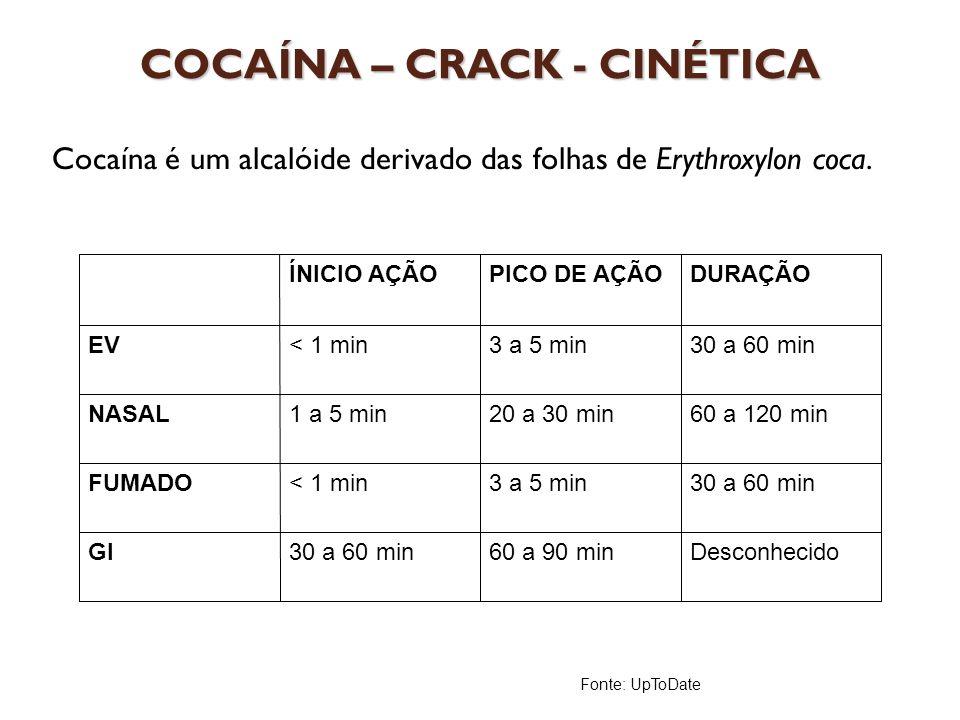 COCAÍNA – CRACK - CINÉTICA Cocaína é um alcalóide derivado das folhas de Erythroxylon coca. ÍNICIO AÇÃOPICO DE AÇÃODURAÇÃO EV< 1 min3 a 5 min30 a 60 m