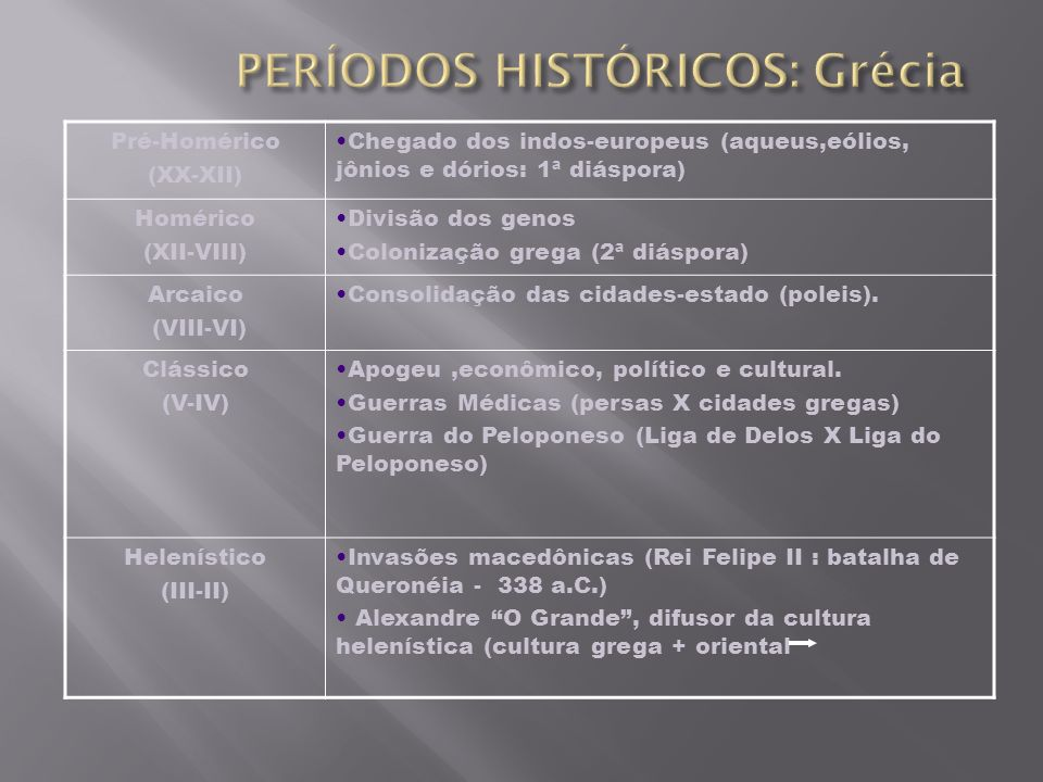 Pré-Homérico (XX-XII) Chegado dos indos-europeus (aqueus,eólios, jônios e dórios: 1ª diáspora) Homérico (XII-VIII) Divisão dos genos Colonização grega
